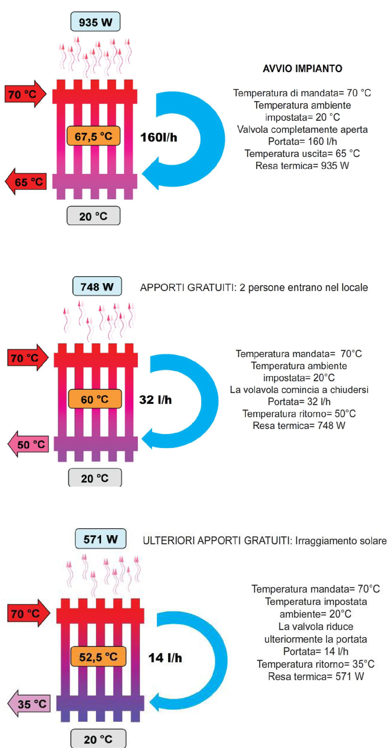 Come funzionano le valvole termostatiche ulteria for Ulteria valvole termostatiche